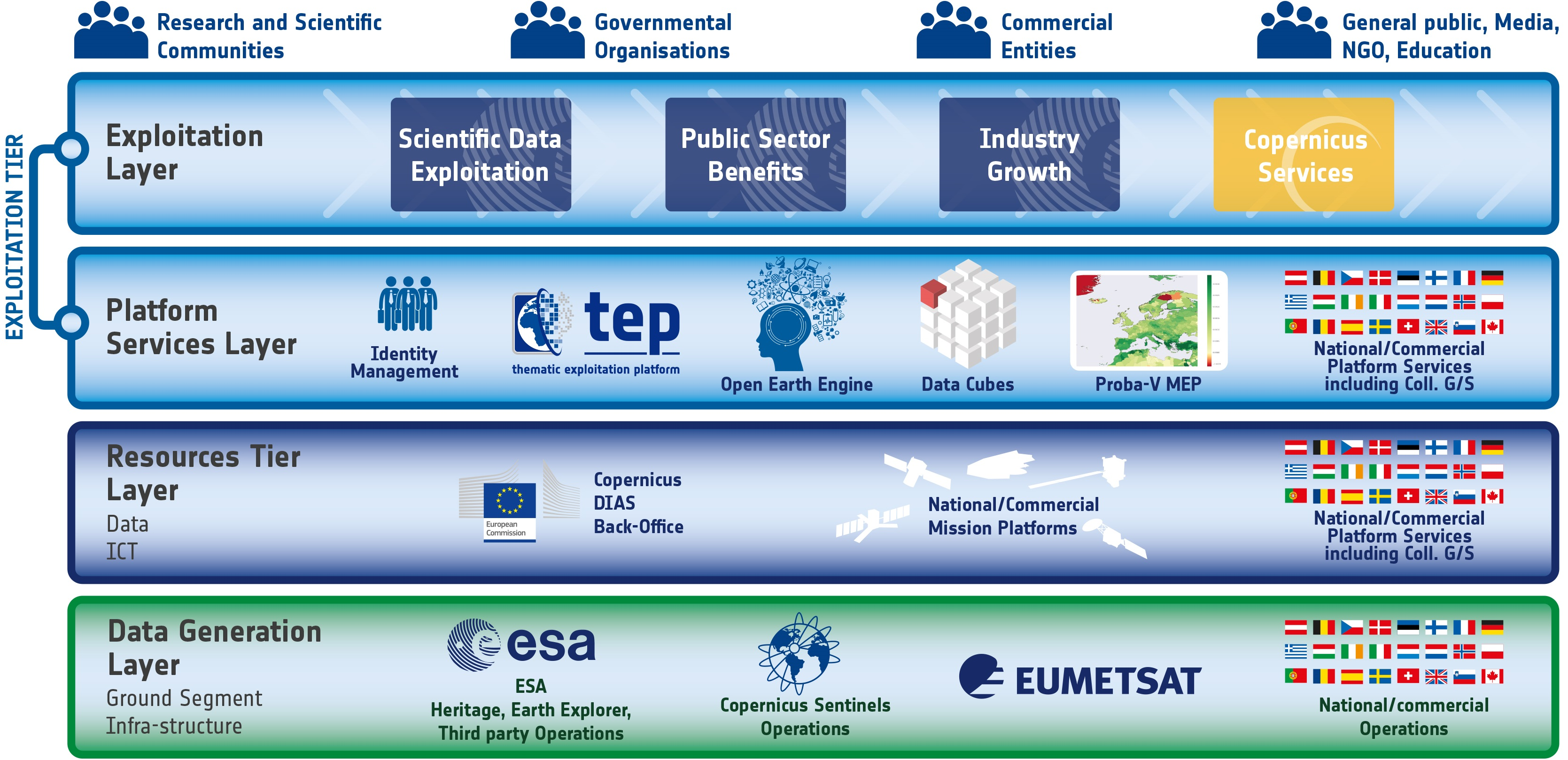 esa.int - European Data Cube Facility service: the ultimate EO resource for researchers and value-adders - eo science for society